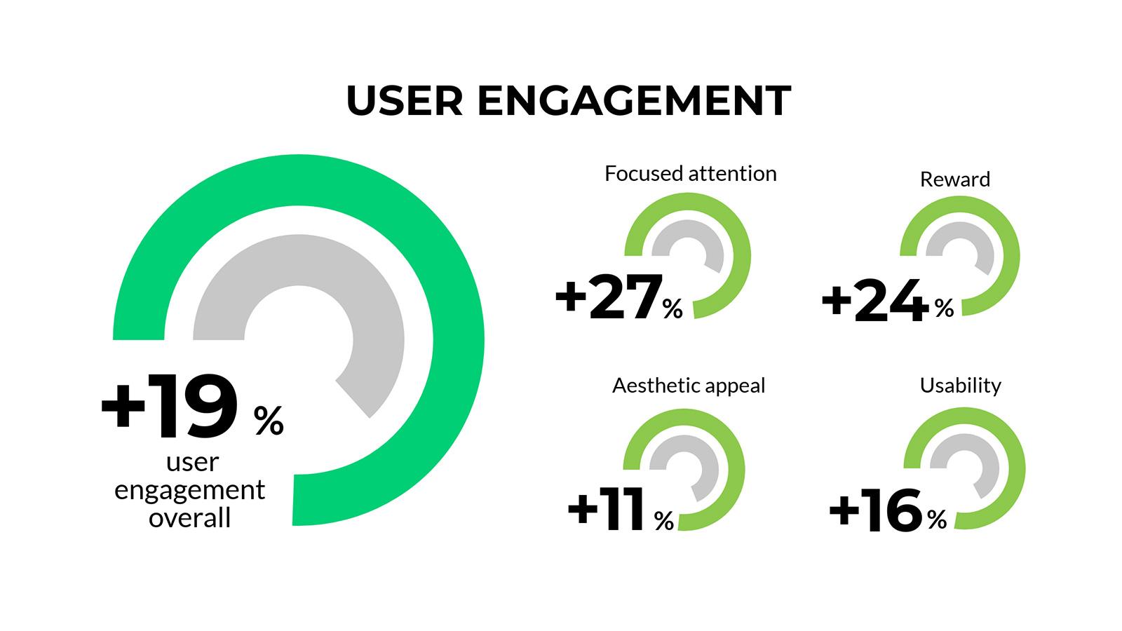 DOOH study infographic