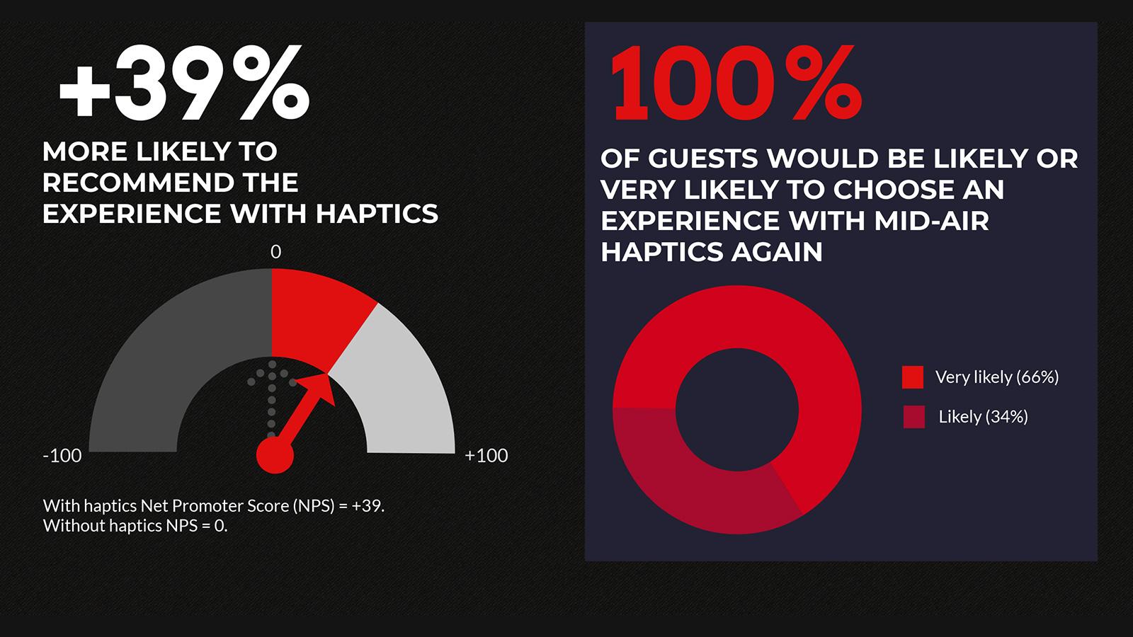 Ultrahaptics VR Arcades infographic