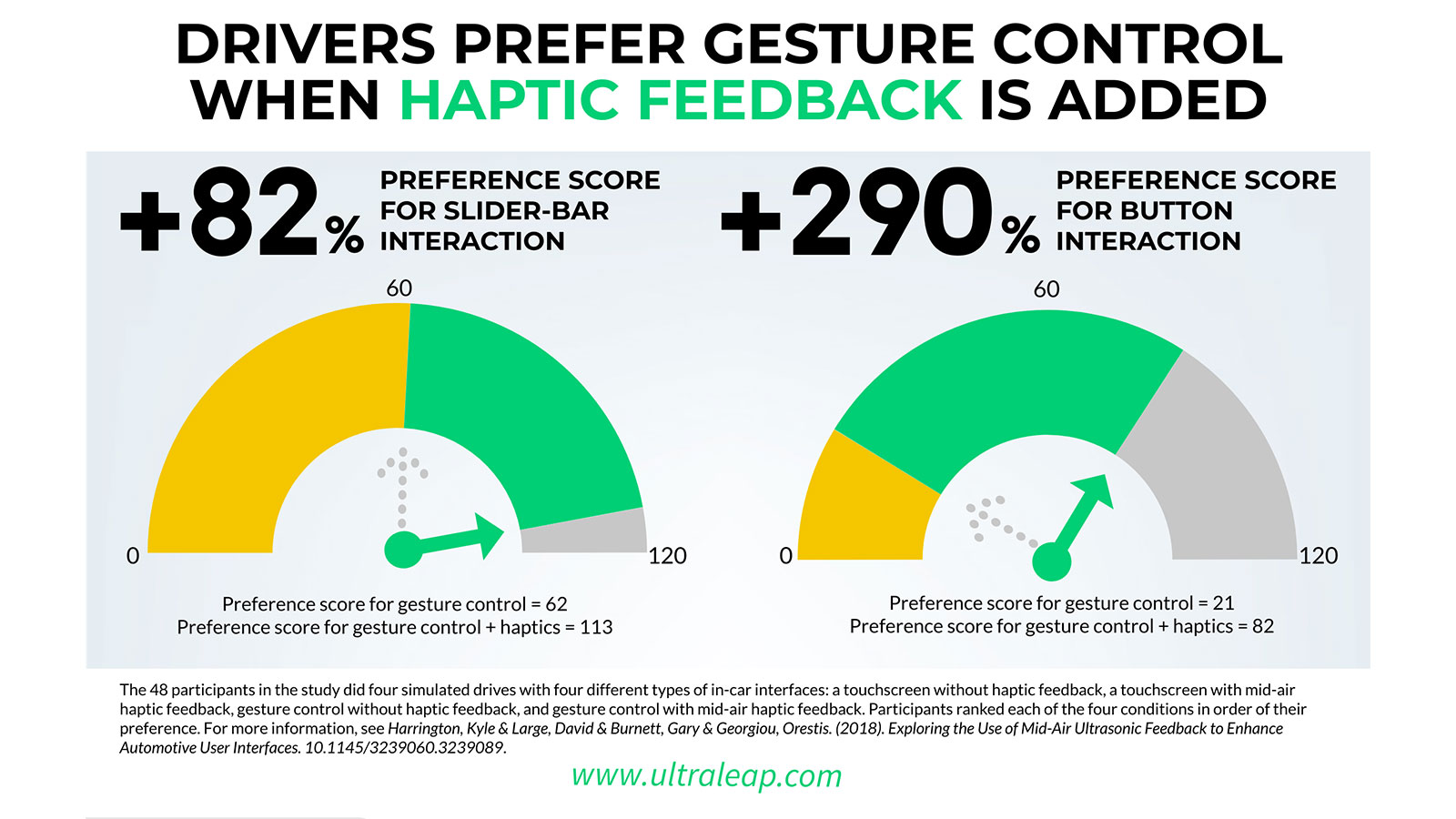 Haptic feedback in automotive infographic results