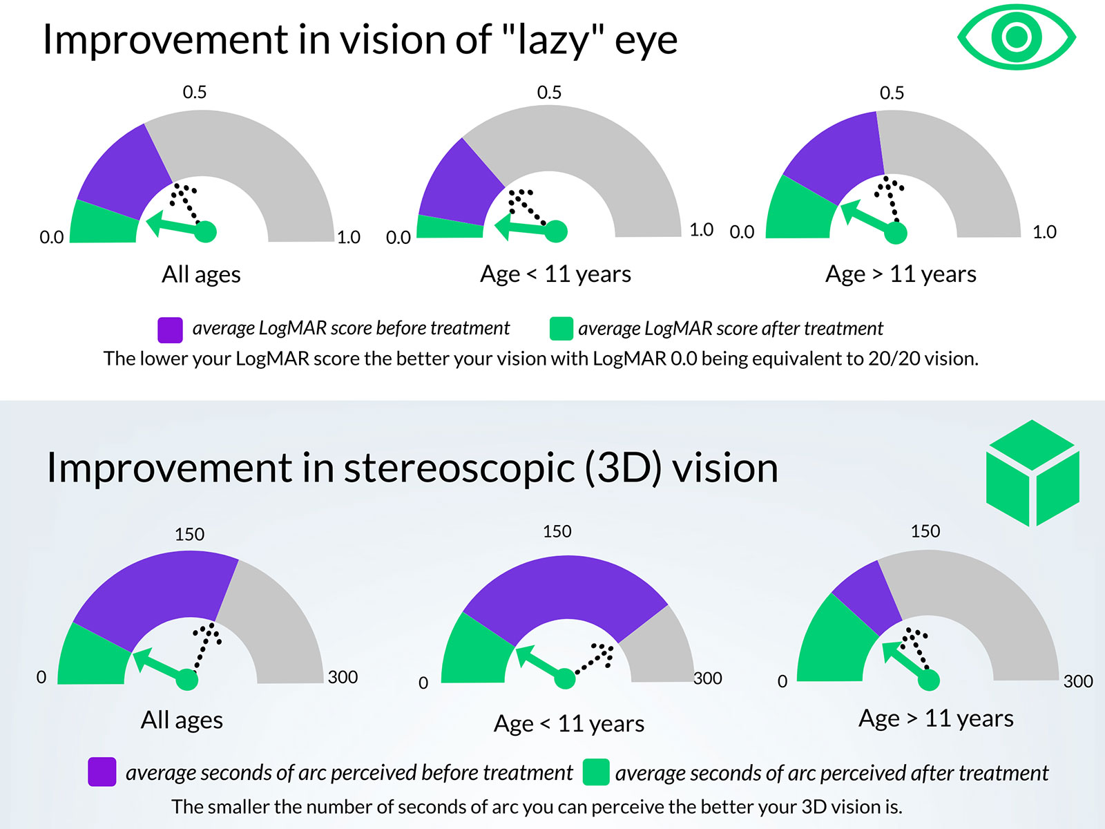Vivid Vision infographic