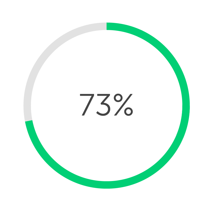 Touchelss Interfaces hygiene statistic