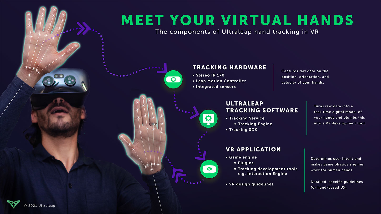 Ultraleap hand tracking in vr infographic