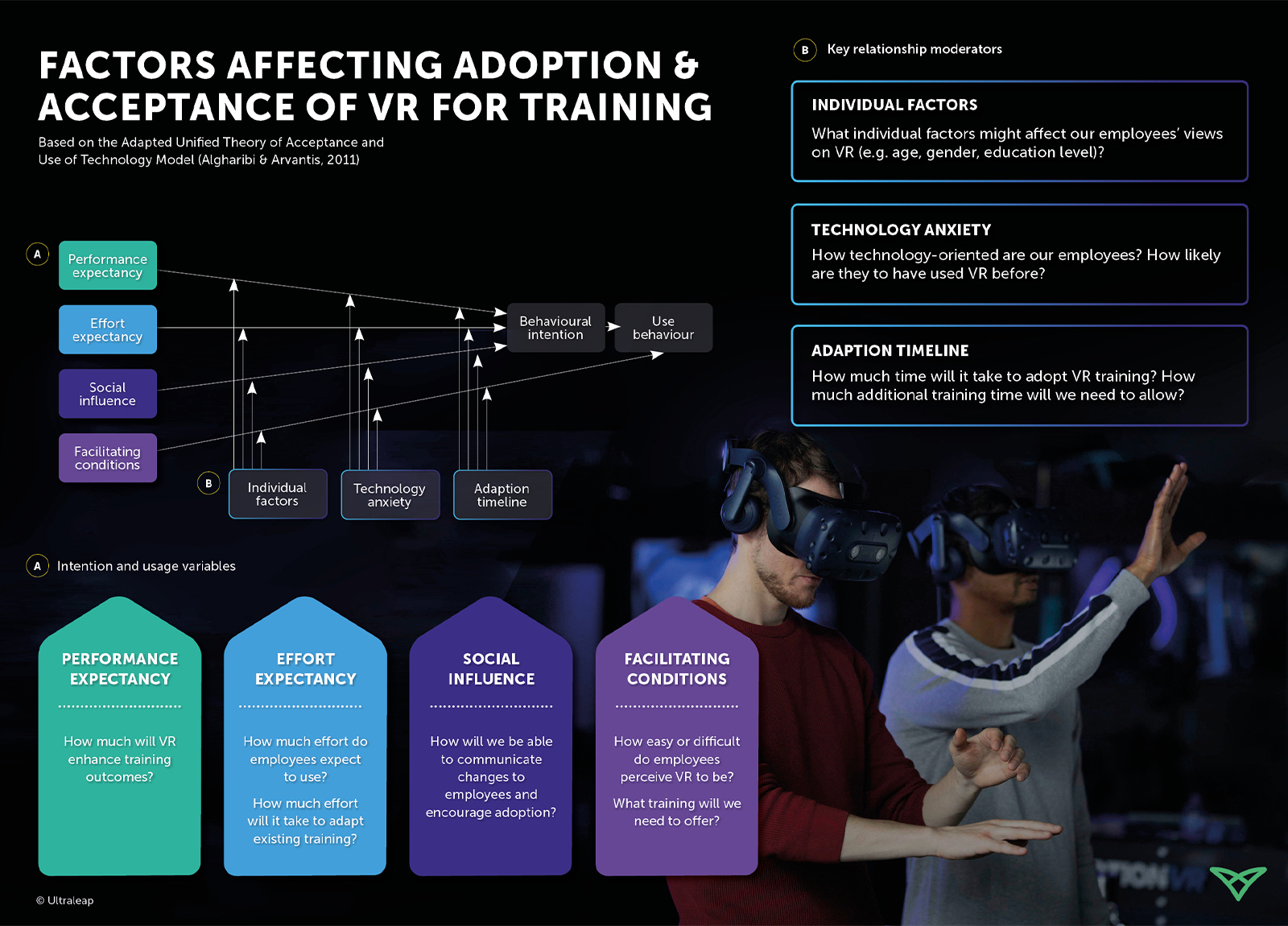 Metrics and statistics on vr for training performance infographic