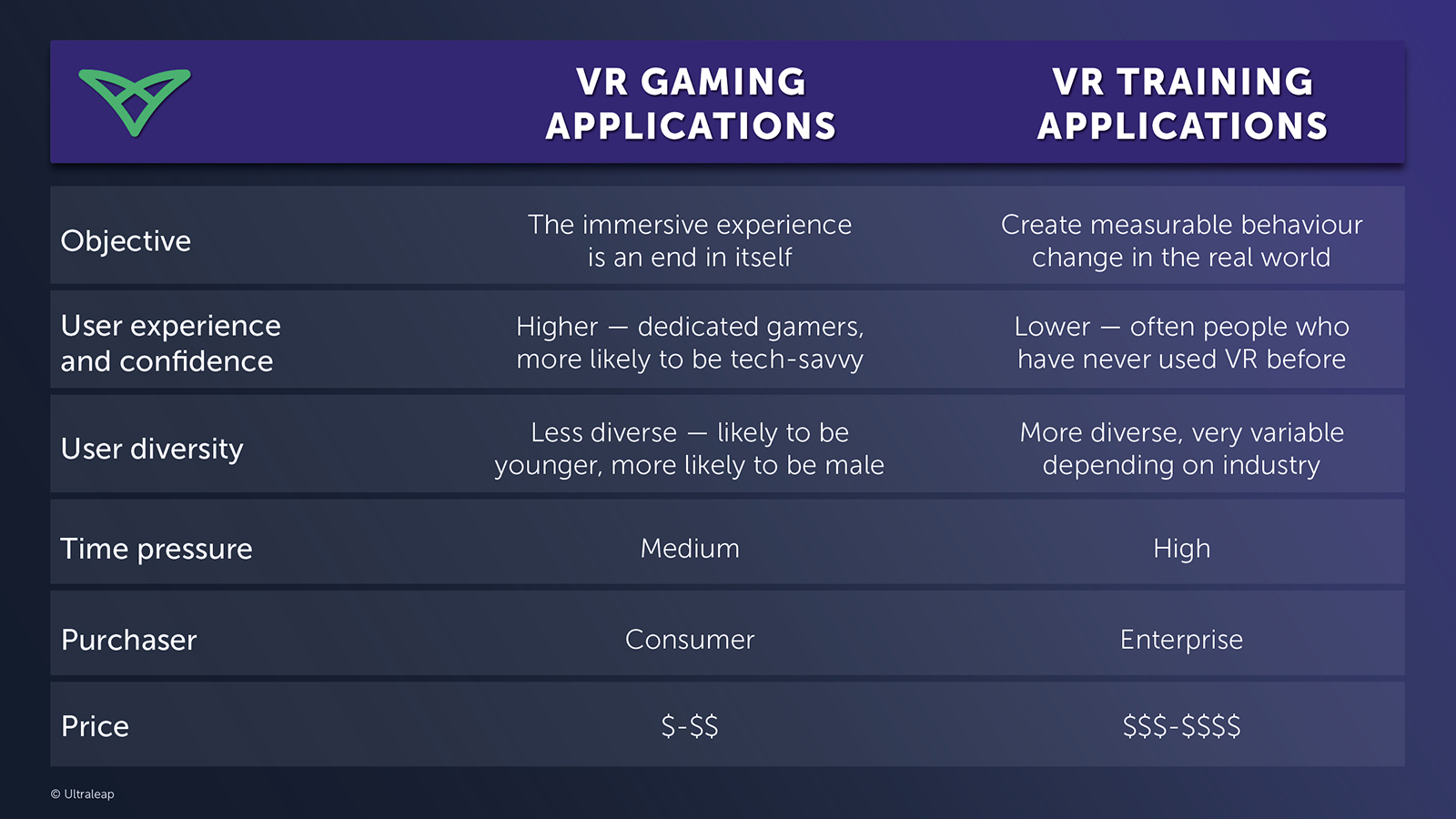 Examples of vr for training applications in a table
